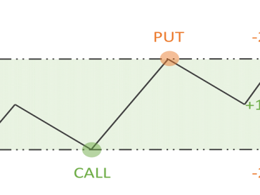 Hedging as a strategy for binary options