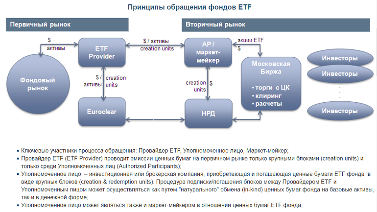 Инвестиции зарубежных фондов