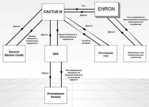 Схема Энрон Кактус