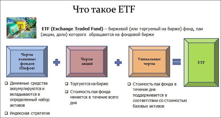 акции фондового рынка России