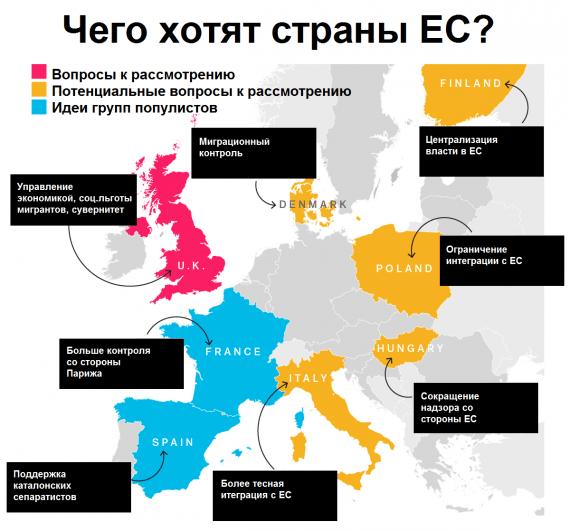 что нужно странам ЕС