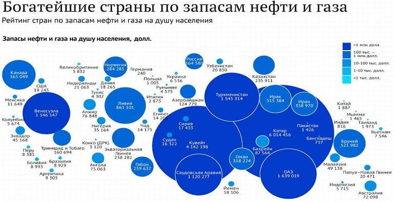 доказанные запасы нефти