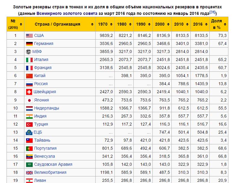 доля золота в золотовалютных запасах страны