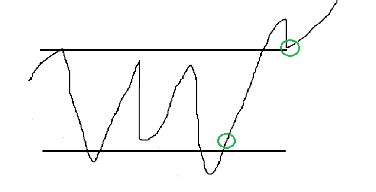 phase of accumulation