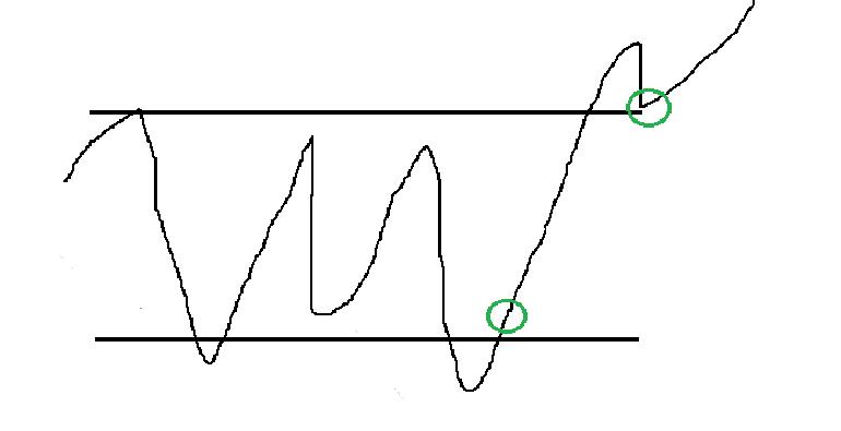 фаза накопления