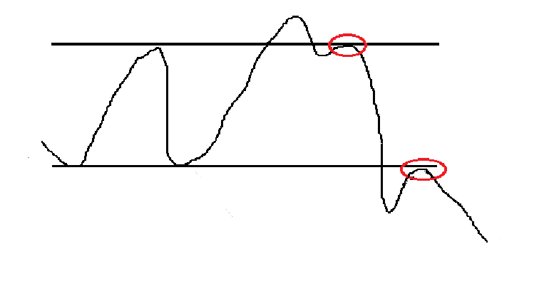 phase of distribution