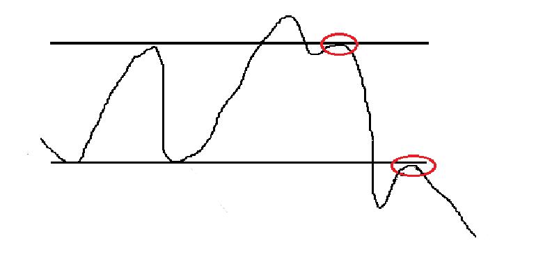 фаза распределения