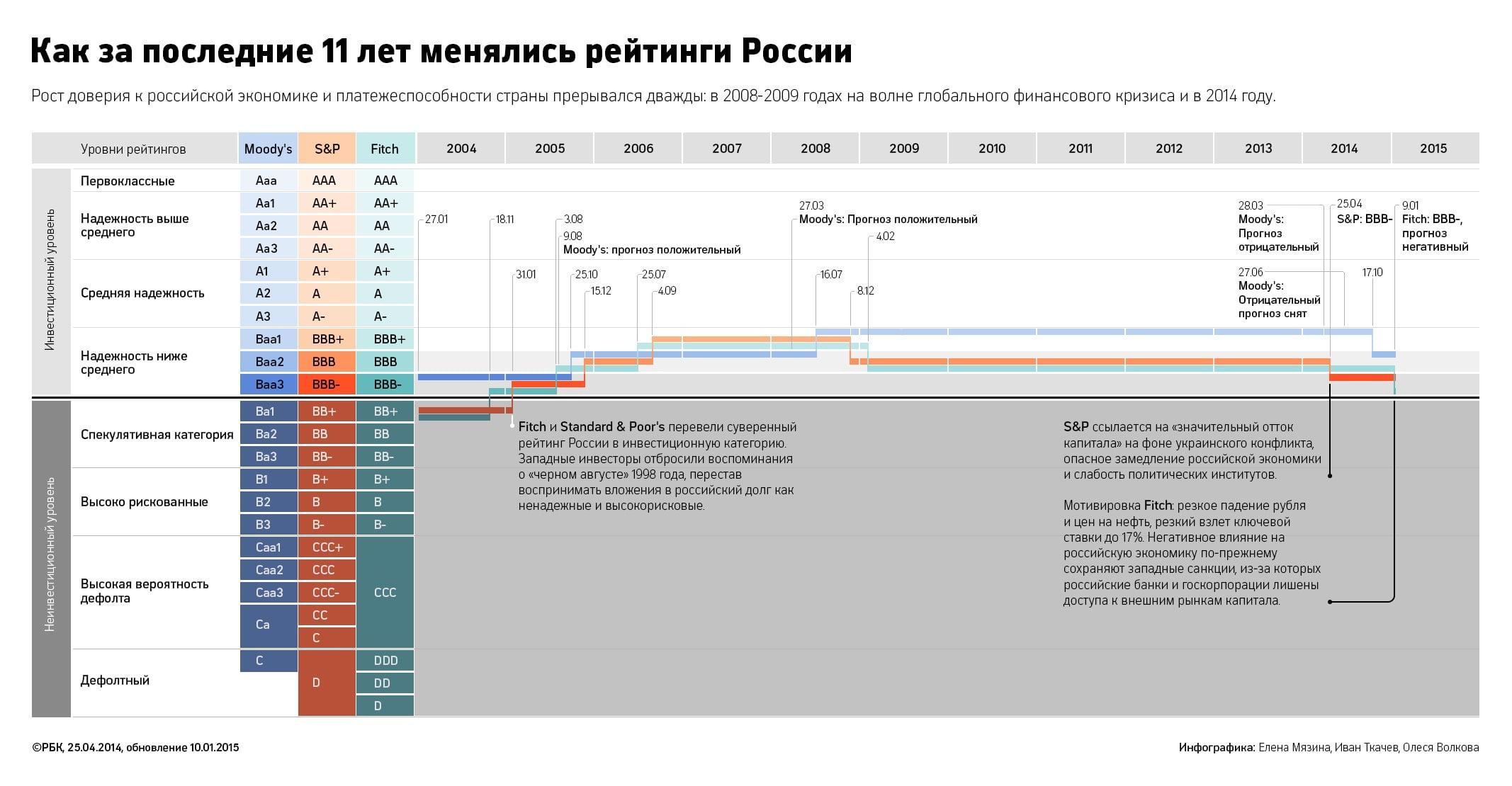 кредитный рейтинг России