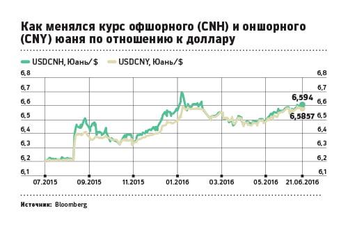 курс юаня на рынках