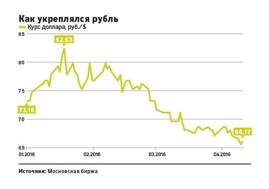перспективы рубля