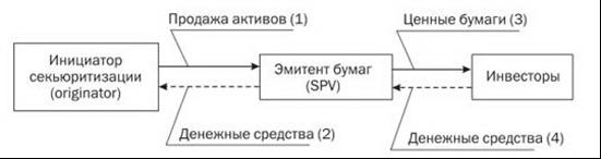 принцип секьюритизации Энрон