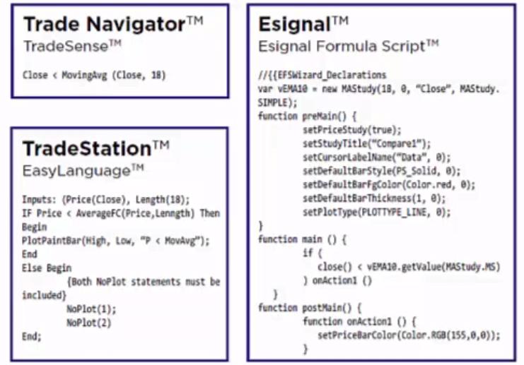 programming of futures indicator