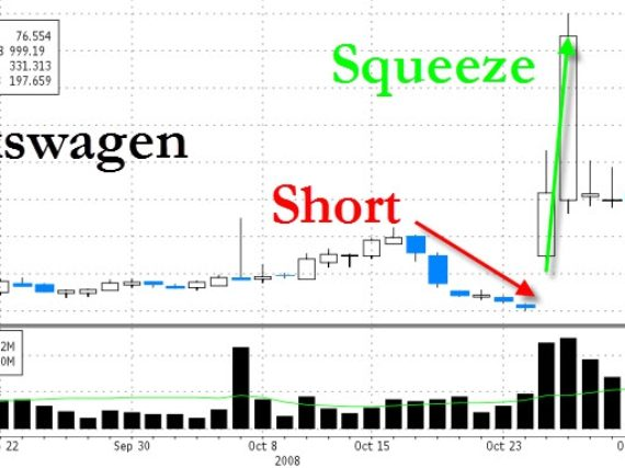 Short squeeze in futures market
