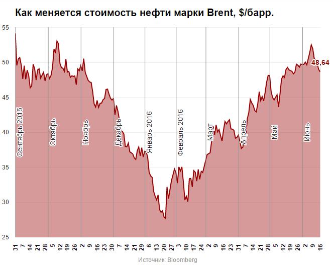 стоимость нефти график
