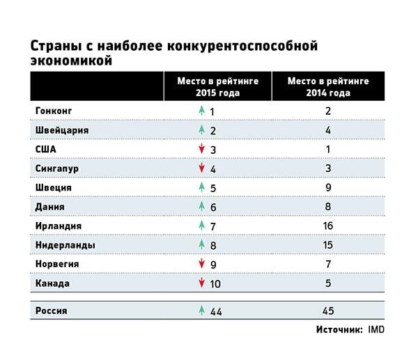 страны с конкурентоспособной экономикой
