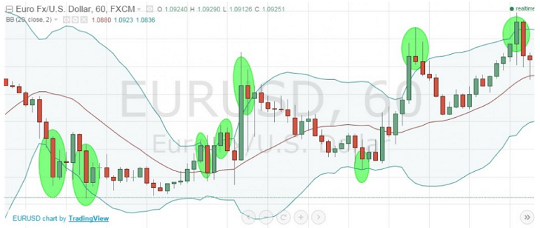 reversal points in binary options