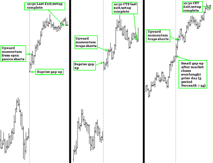 morning futures trading
