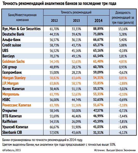 финансовые прогнозы экспертов