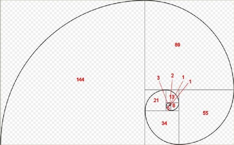 последовательность фибоначчи форекс
