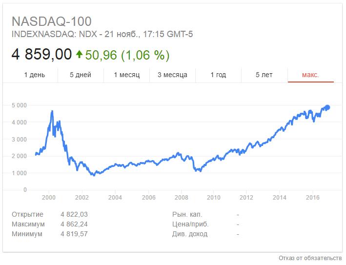 Динамика индекса Насдак 100