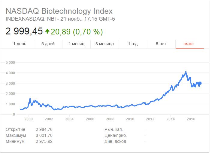 Динамика индекса Насдак биотехнологии
