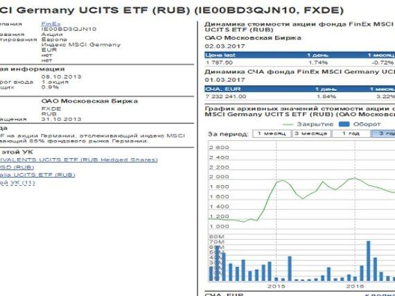 ETF на индекс акций Германии