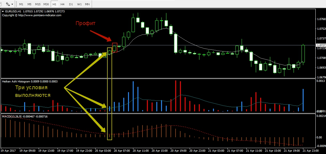 Scalping strategies for binary options