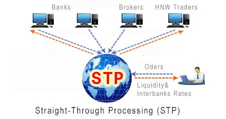 STP (Straight Through Processing) order execution