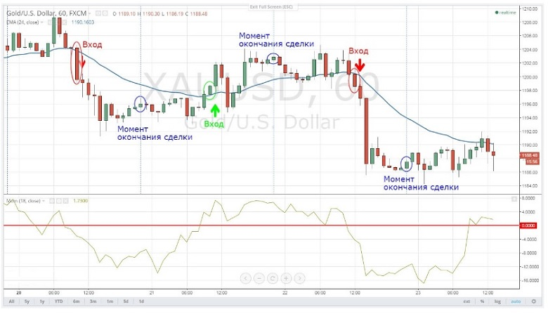 binary options chart indicators for sale