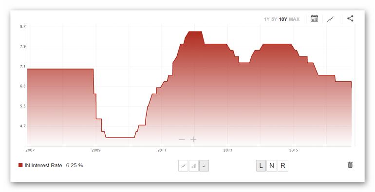 учетная ставка Индии