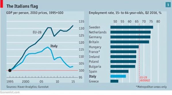 ВВП на душу населения в Италии
