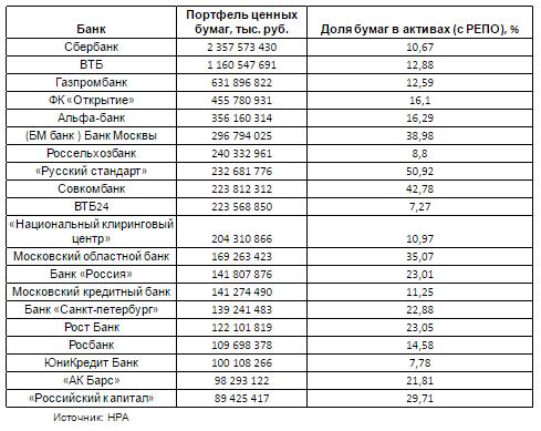 банки с объемом инвестиционного портфеля