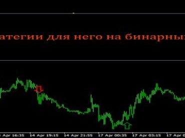 Scalping and strategy for it in binary options