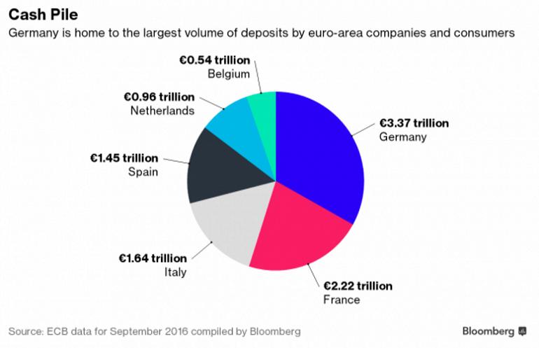 депозиты ЕЦБ