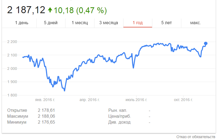 динамика фондового индекса