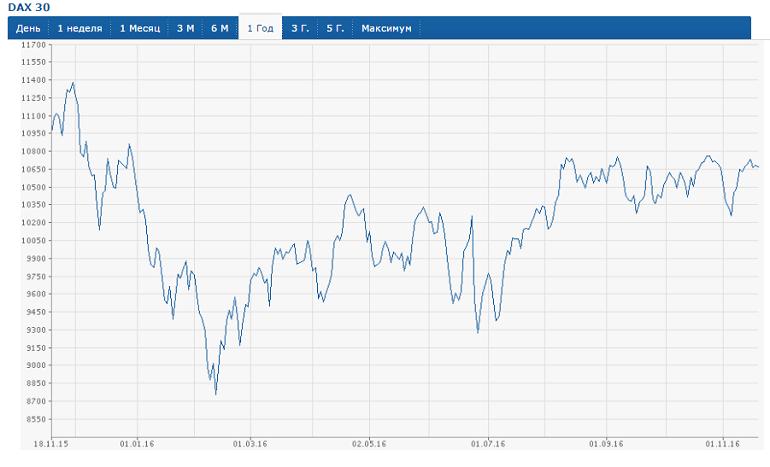 динамика фондовых индексов