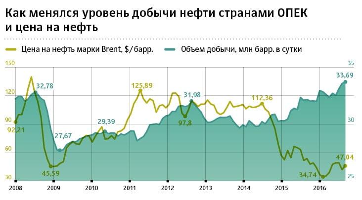 динамика цен на нефть ОПЕК