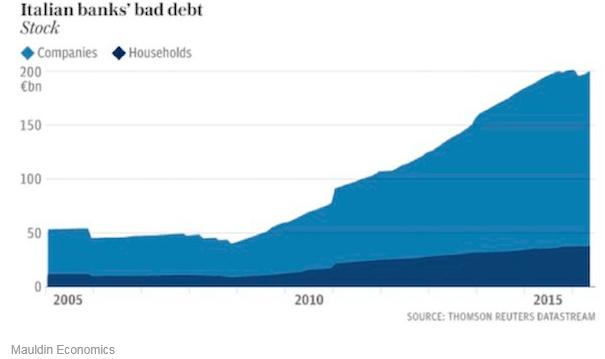 долг компаний Италии