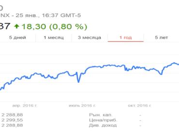 Фондовые рынки США могут стать лучшей инвестиционной идеей февраля