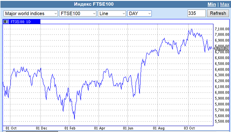 фондовый индекс Великобритании