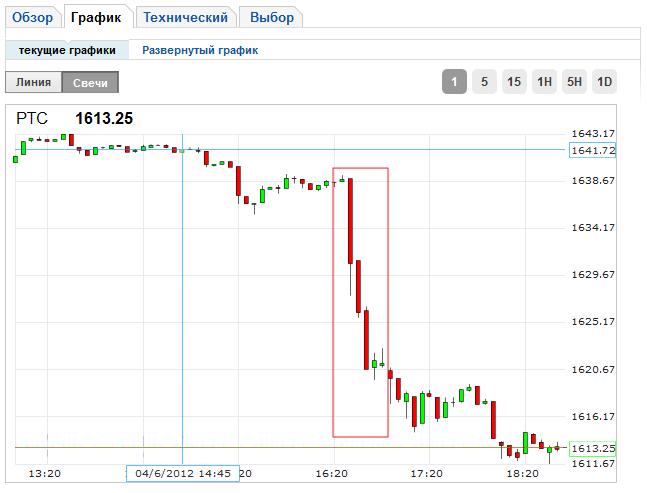 фондовый рынок после нон фарм