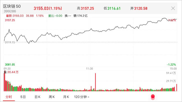 Первый блокчейн-индекс выпущен в Китае