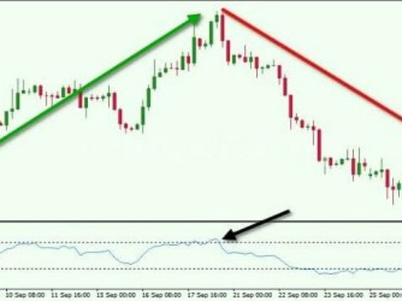 Trading strategy with the RSI indicator in binary options