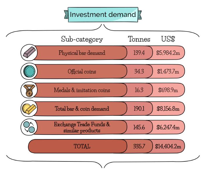 инвестиционный спрос на золото