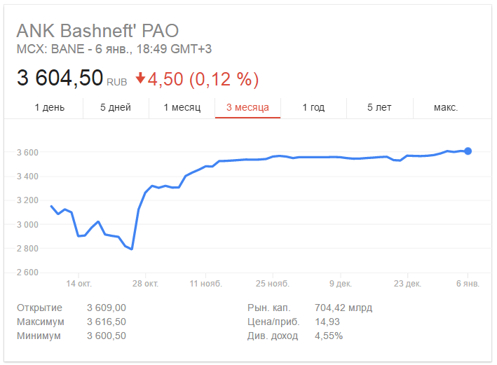 stock quotes of Bashneft