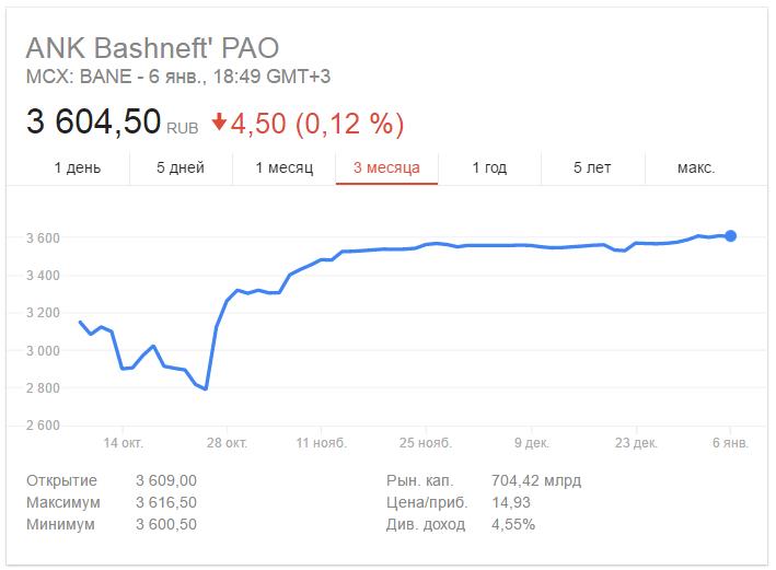 котировки акций Башнефть