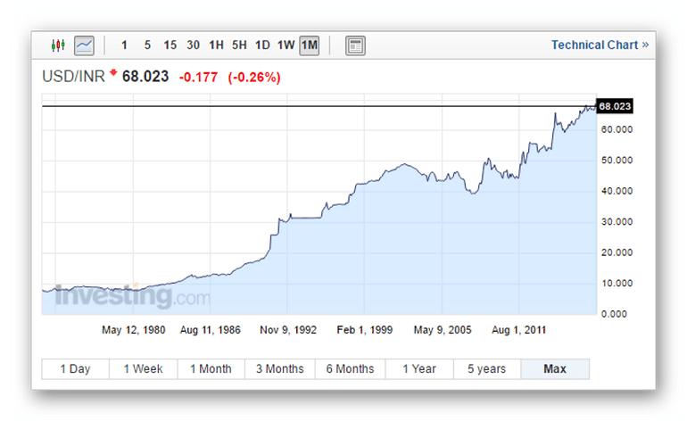 котировки доллара США и рупии