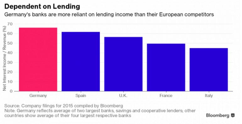 кредитование в Германии