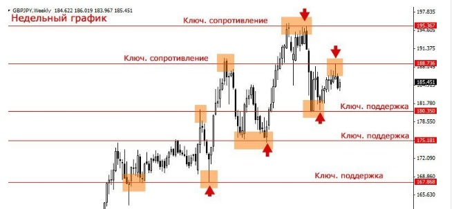 Support and resistance in binary options