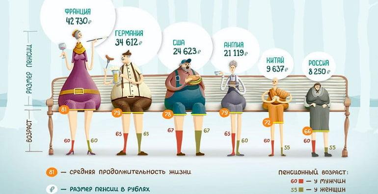 негосударственные пенсионные фонды инвестируют